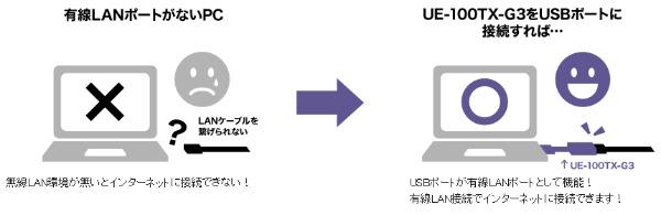 UE-100TX-G3-01
